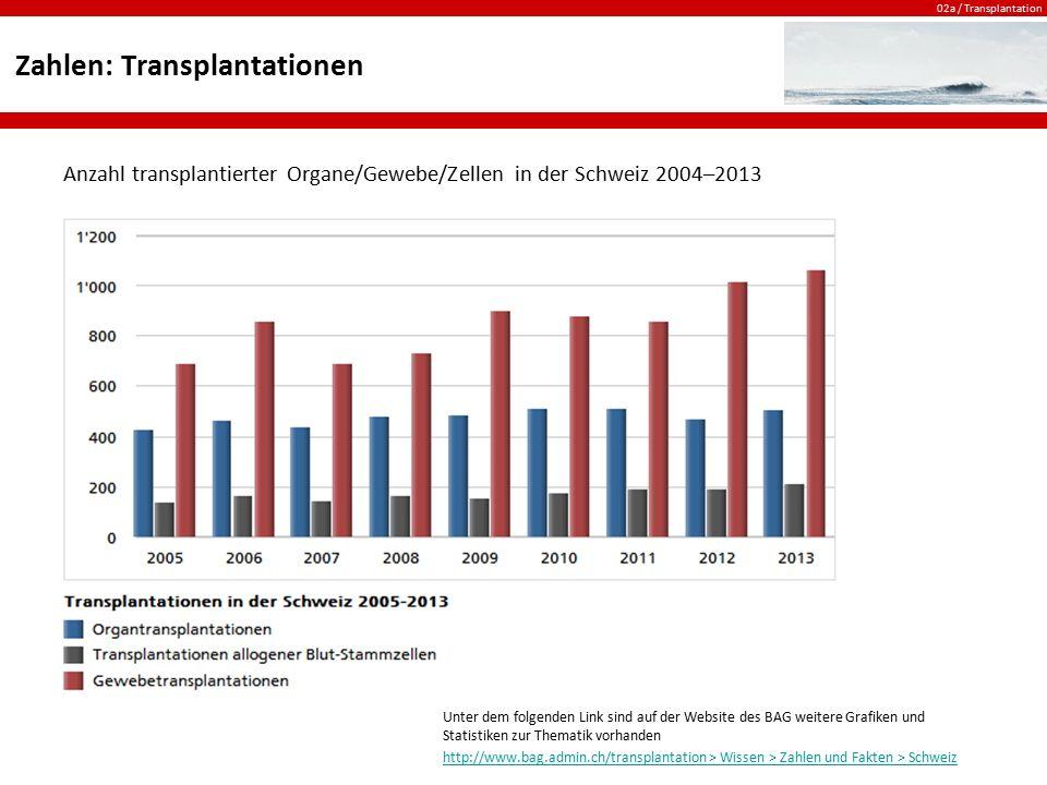 Zahlen: Transplantationen