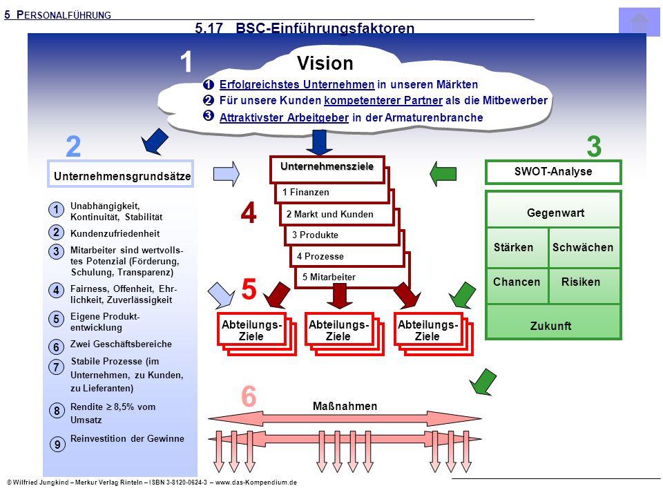 5.17 BSC-Einführungsfaktoren
