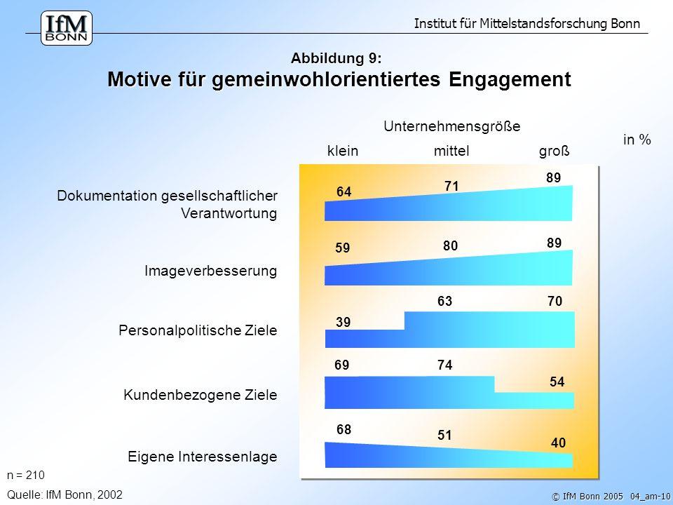 Abbildung 9: Motive für gemeinwohlorientiertes Engagement