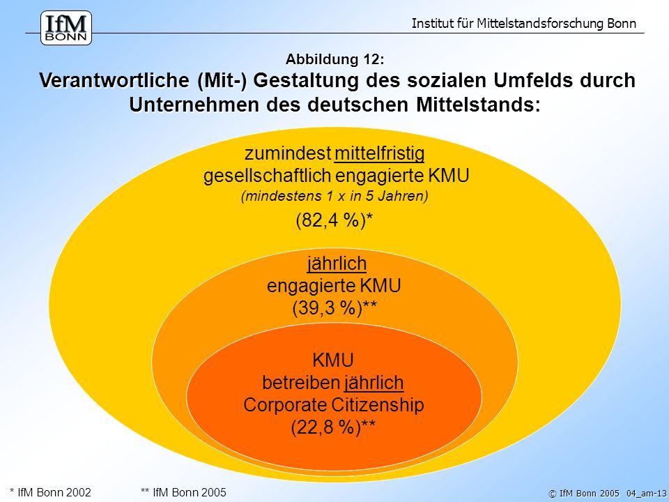 jährlich engagierte KMU (39,3 %)**