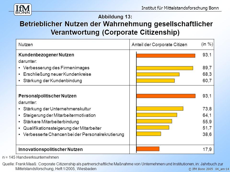 Abbildung 13: Betrieblicher Nutzen der Wahrnehmung gesellschaftlicher Verantwortung (Corporate Citizenship)