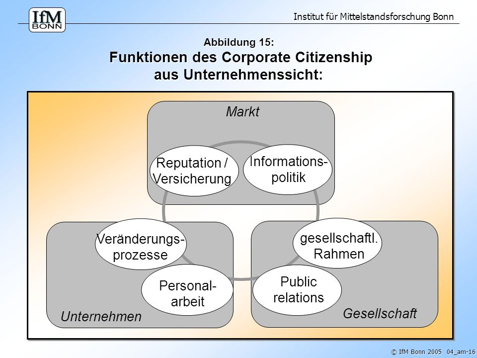 Reputation / Versicherung Informations- politik
