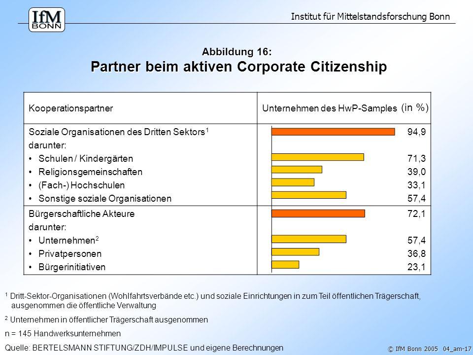 Abbildung 16: Partner beim aktiven Corporate Citizenship