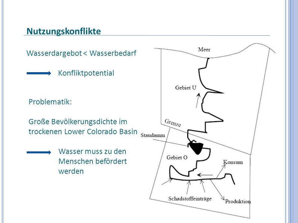Nutzungskonflikte Wasserdargebot < Wasserbedarf Konfliktpotential