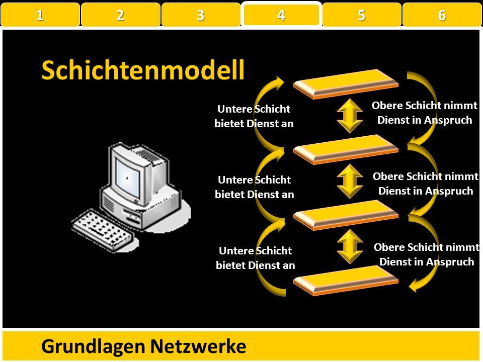 Schichtenmodell Grundlagen Netzwerke 1 2 3 4 5 6