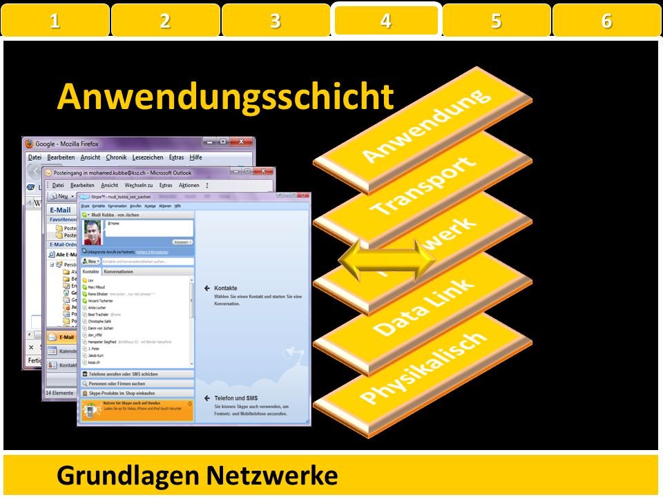 Anwendungsschicht Anwendung Transport Netzwerk Data Link Physikalisch