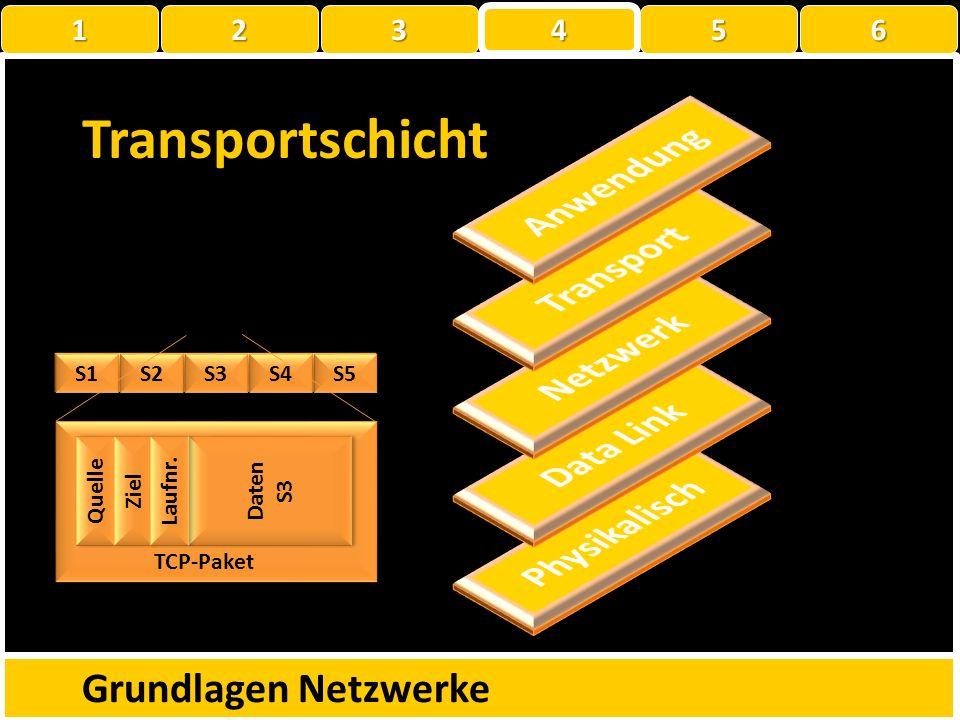 Transportschicht Anwendung Transport Netzwerk Data Link Physikalisch