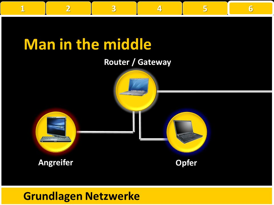 Man in the middle Grundlagen Netzwerke 1 2 3 4 5 6 Router / Gateway