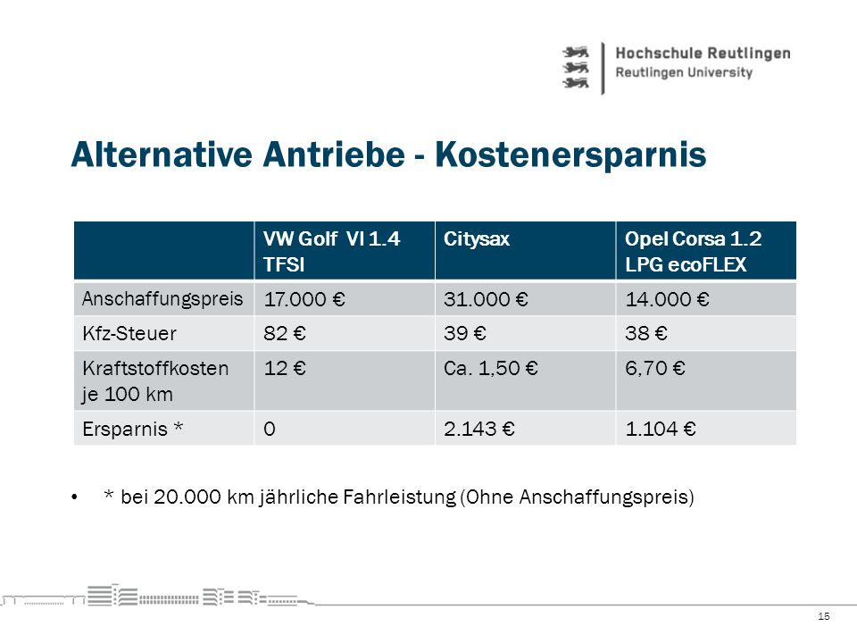 Alternative Antriebe - Kostenersparnis