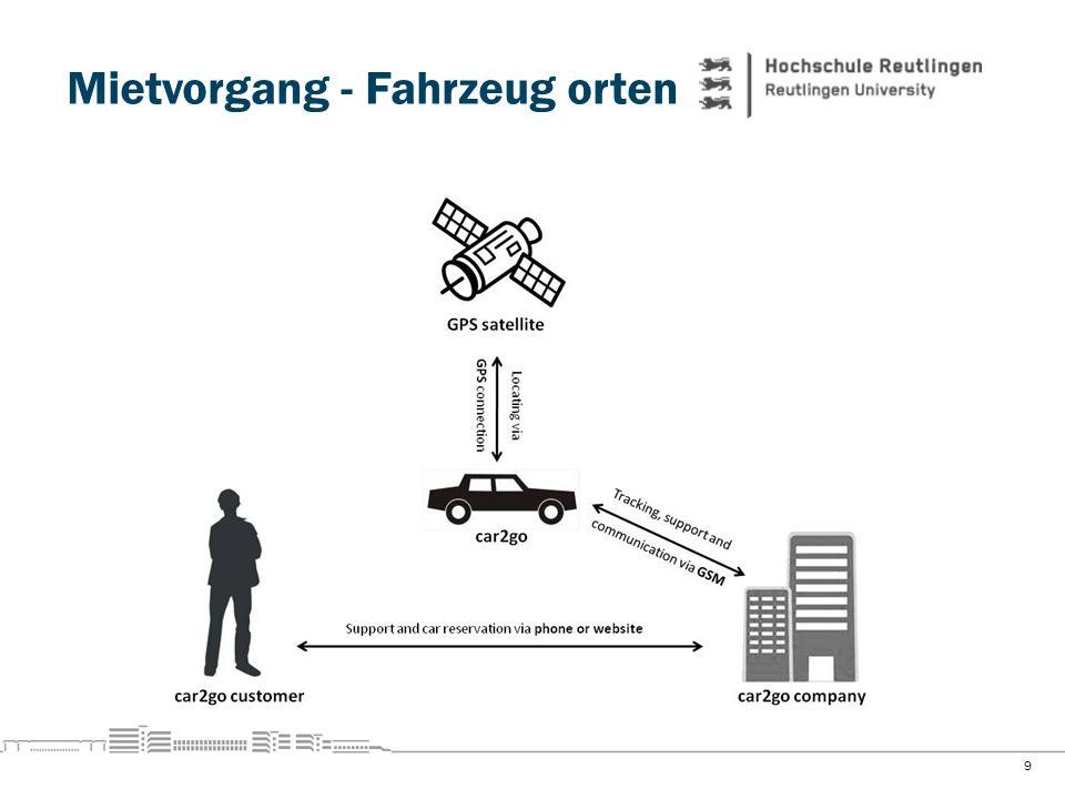 Mietvorgang - Fahrzeug orten