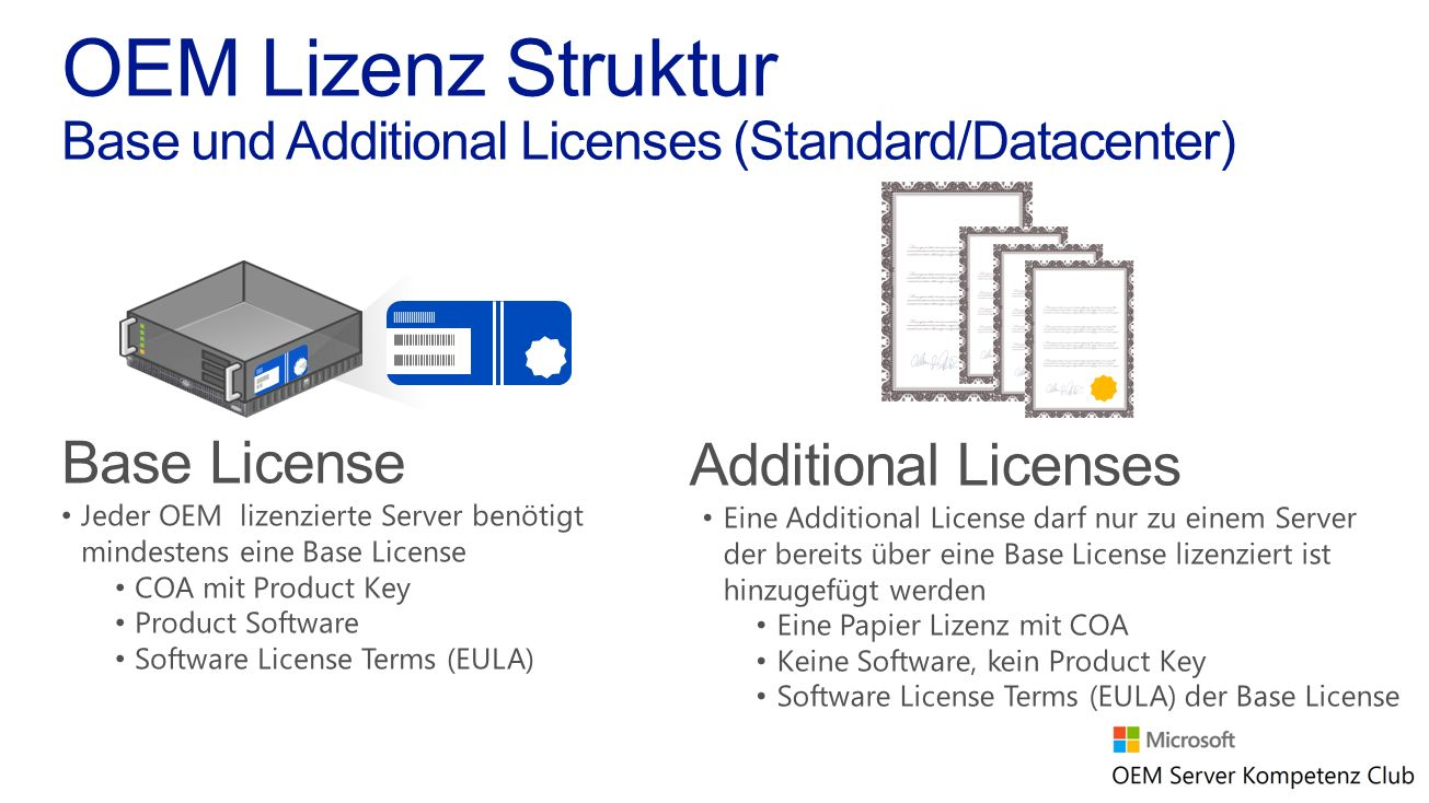 OEM Lizenz Struktur Base und Additional Licenses (Standard/Datacenter)