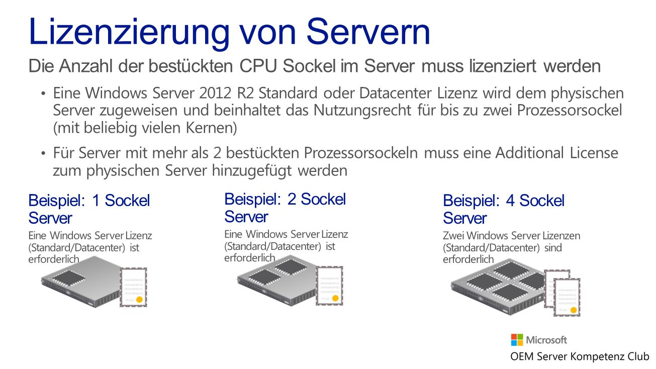 Lizenzierung von Servern
