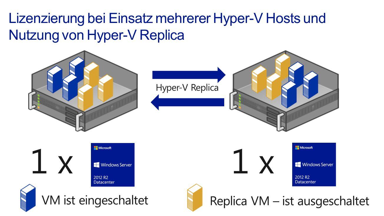 3/28/2017 Lizenzierung bei Einsatz mehrerer Hyper-V Hosts und Nutzung von Hyper-V Replica. Hyper-V Replica.
