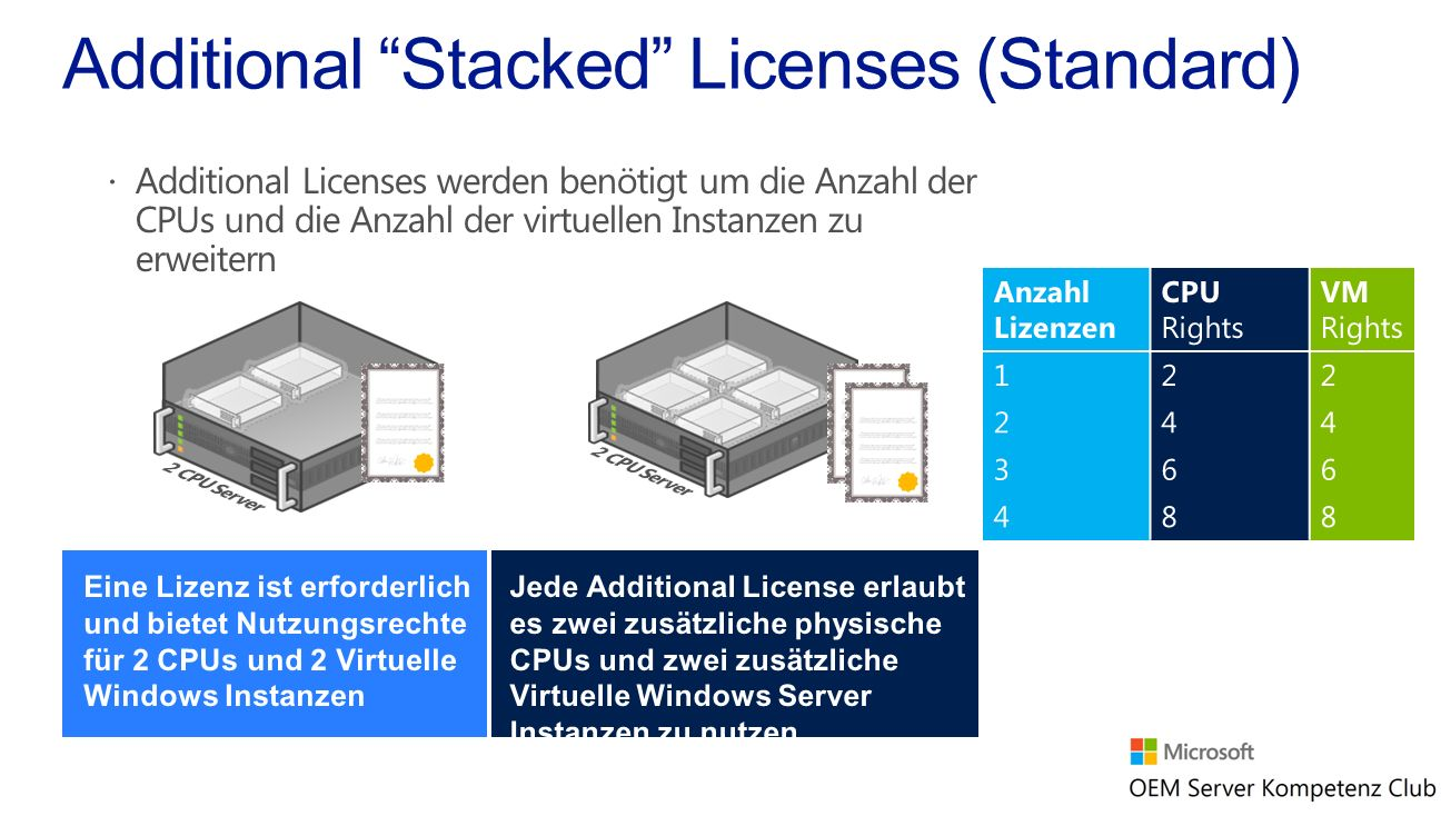 Additional Stacked Licenses (Standard)