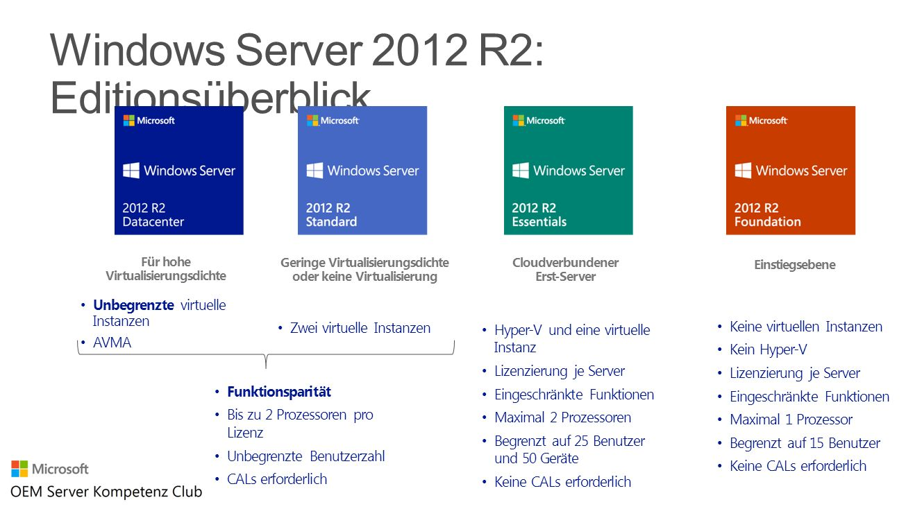 Windows Server 2012 R2: Editionsüberblick