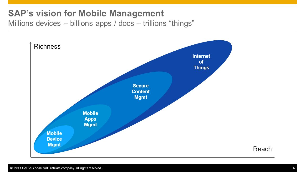 SAP's vision for Mobile Management Millions devices – billions apps / docs – trillions things