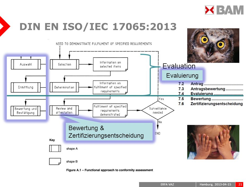 DIN EN ISO/IEC 17065:2013 Evaluation Evaluierung