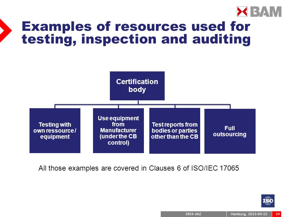 Examples of resources used for testing, inspection and auditing