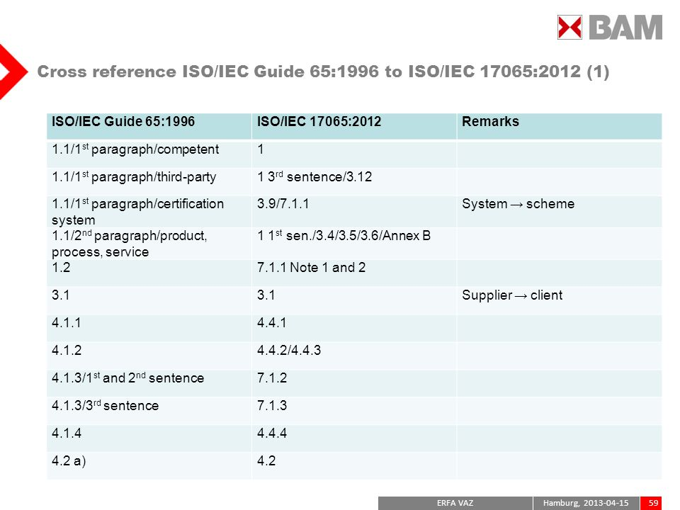 Cross reference ISO/IEC Guide 65:1996 to ISO/IEC 17065:2012 (1)