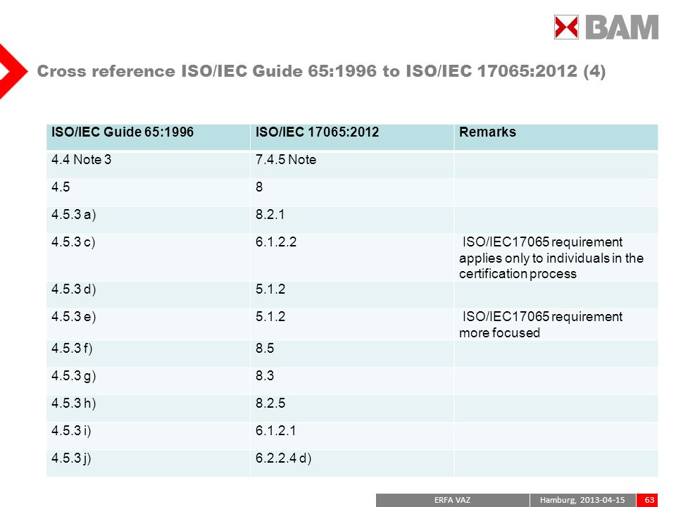 Cross reference ISO/IEC Guide 65:1996 to ISO/IEC 17065:2012 (4)