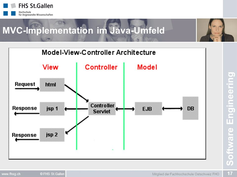 MVC-Implementation im Java-Umfeld