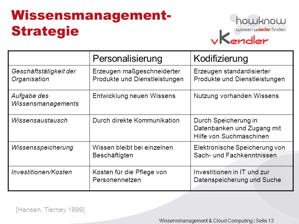 Wissensmanagement-Strategie