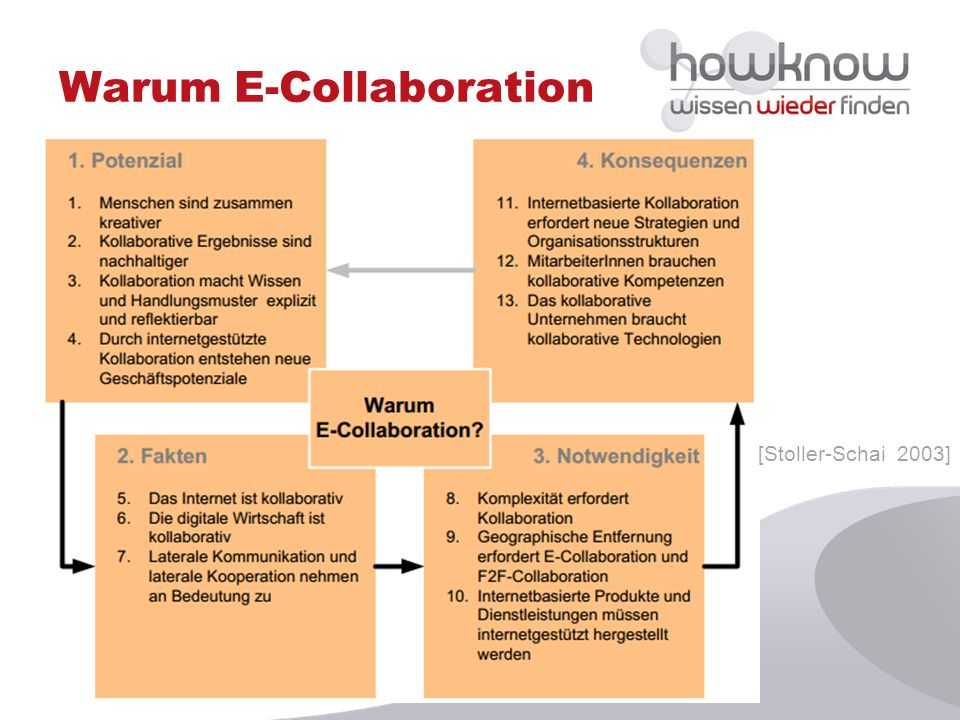 Warum E-Collaboration