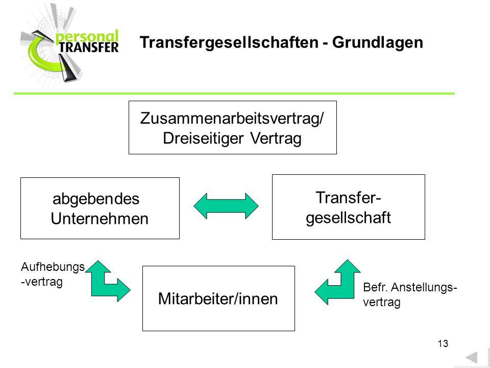 Zusammenarbeitsvertrag/
