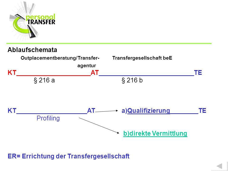 Ablaufschemata Outplacementberatung/Transfer- Transfergesellschaft beE. agentur. KT_____________________AT___________________________TE.