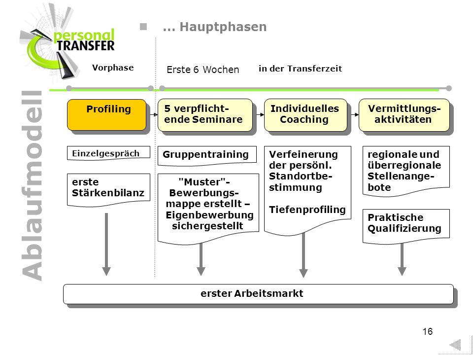 Ablaufmodell ... Hauptphasen Erste 6 Wochen Profiling