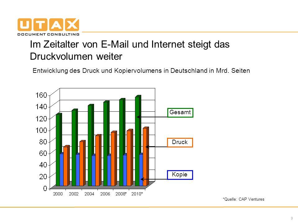 Im Zeitalter von E-Mail und Internet steigt das Druckvolumen weiter