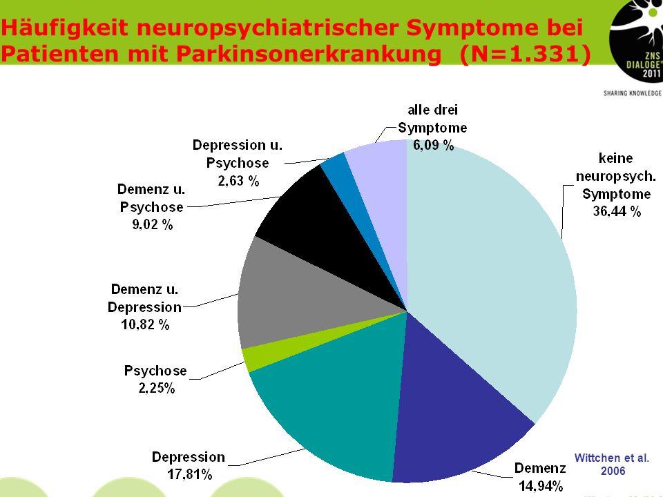 Häufigkeit neuropsychiatrischer Symptome bei Patienten mit Parkinsonerkrankung (N=1.331)