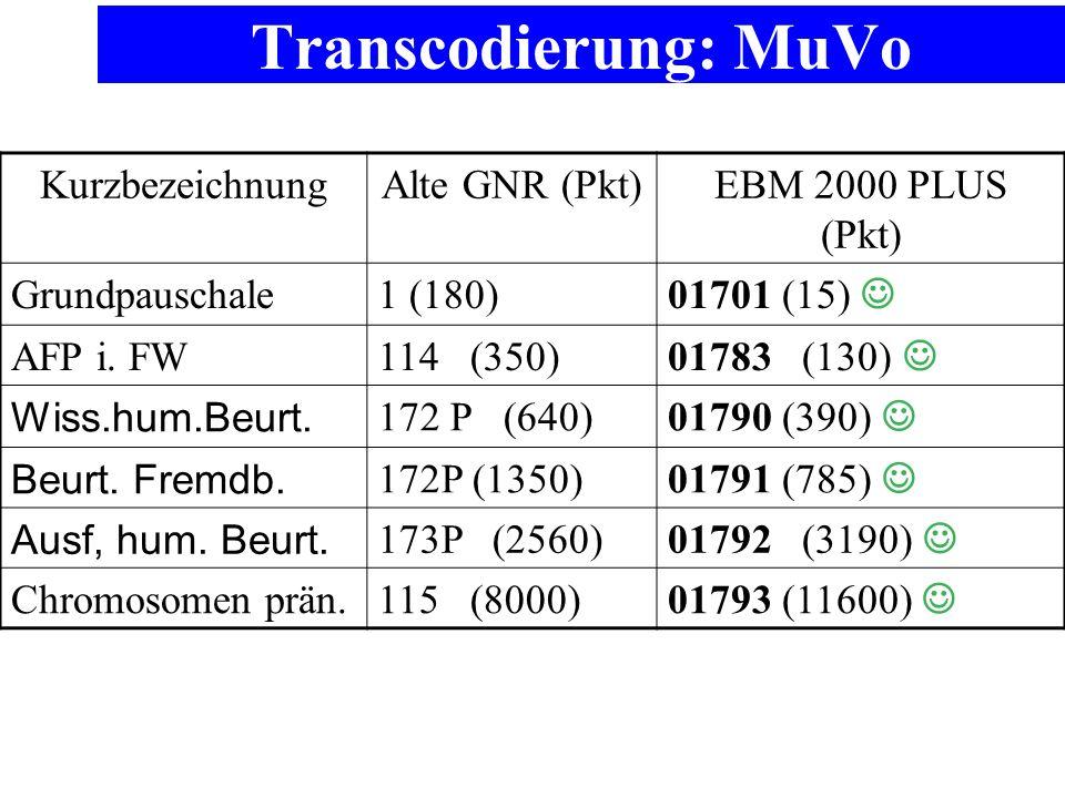 Transcodierung: MuVo Kurzbezeichnung Alte GNR (Pkt)