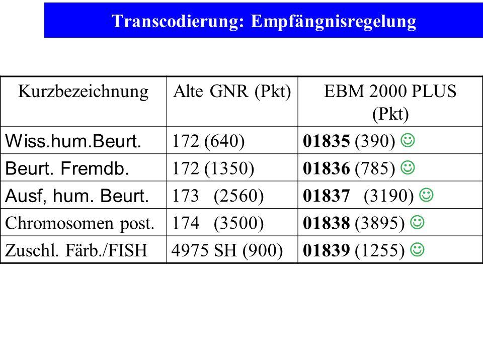 Transcodierung: Empfängnisregelung