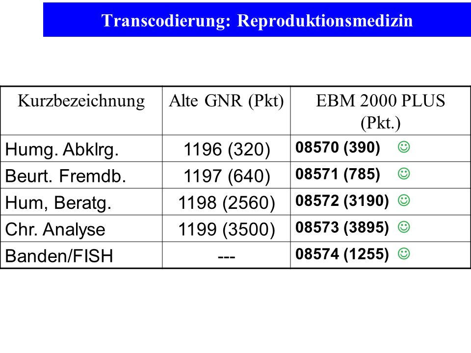 Transcodierung: Reproduktionsmedizin