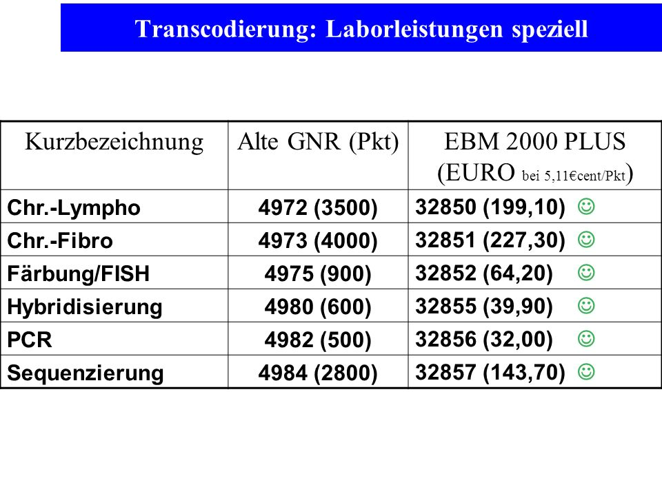 Transcodierung: Laborleistungen speziell