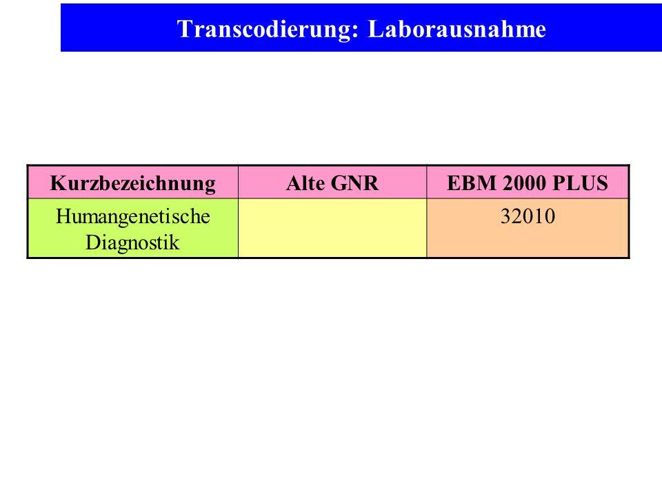 Transcodierung: Laborausnahme