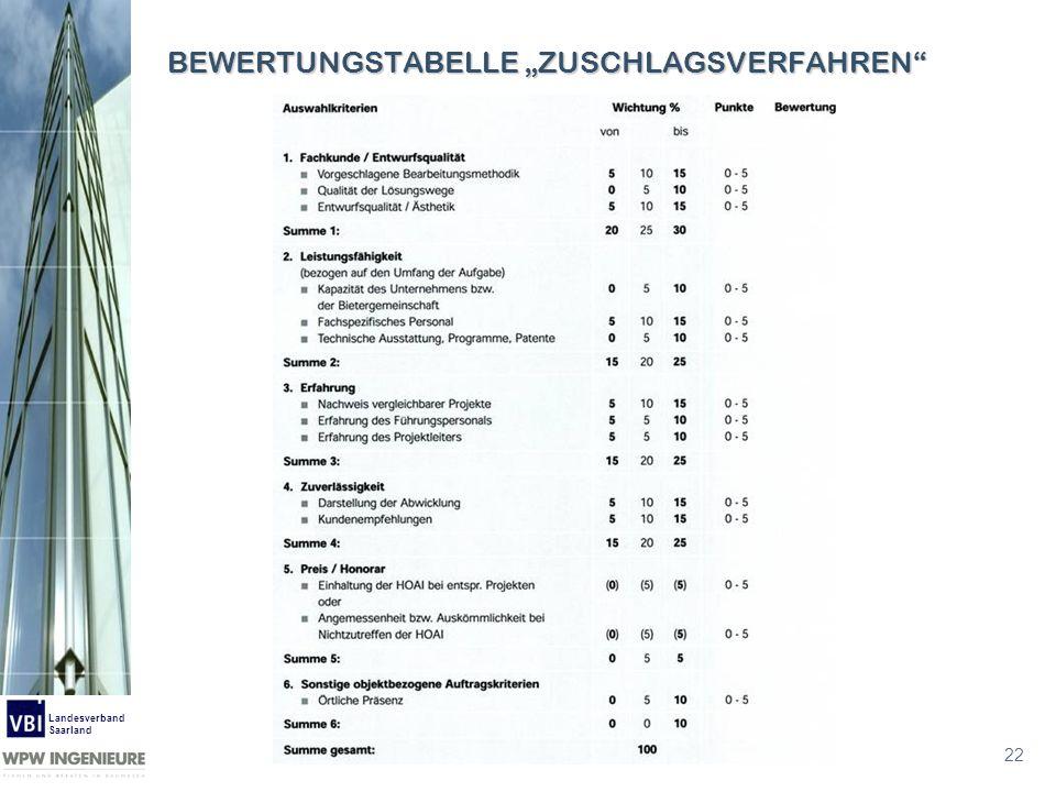 """BEWERTUNGSTABELLE """"ZUSCHLAGSVERFAHREN"""