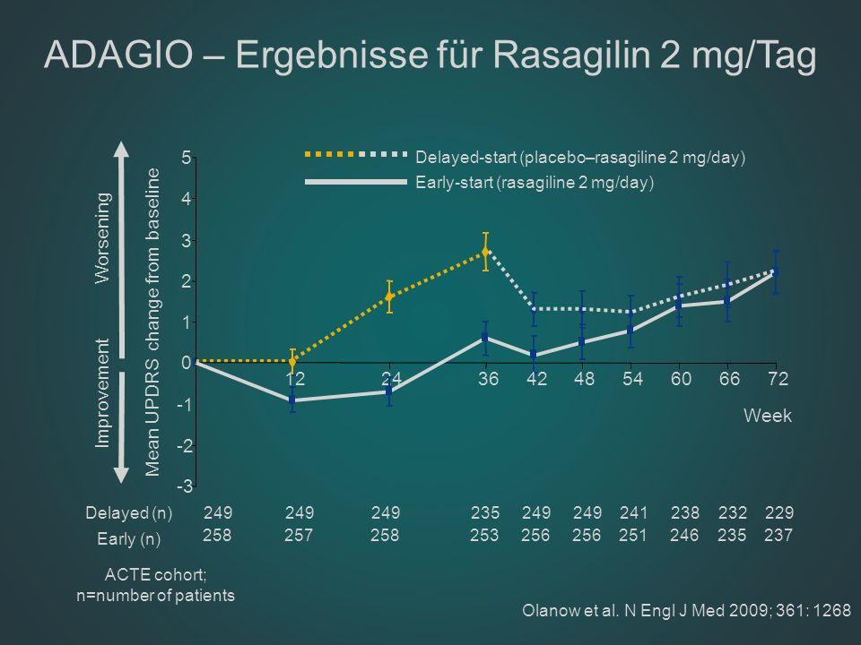 ADAGIO – Ergebnisse für Rasagilin 2 mg/Tag