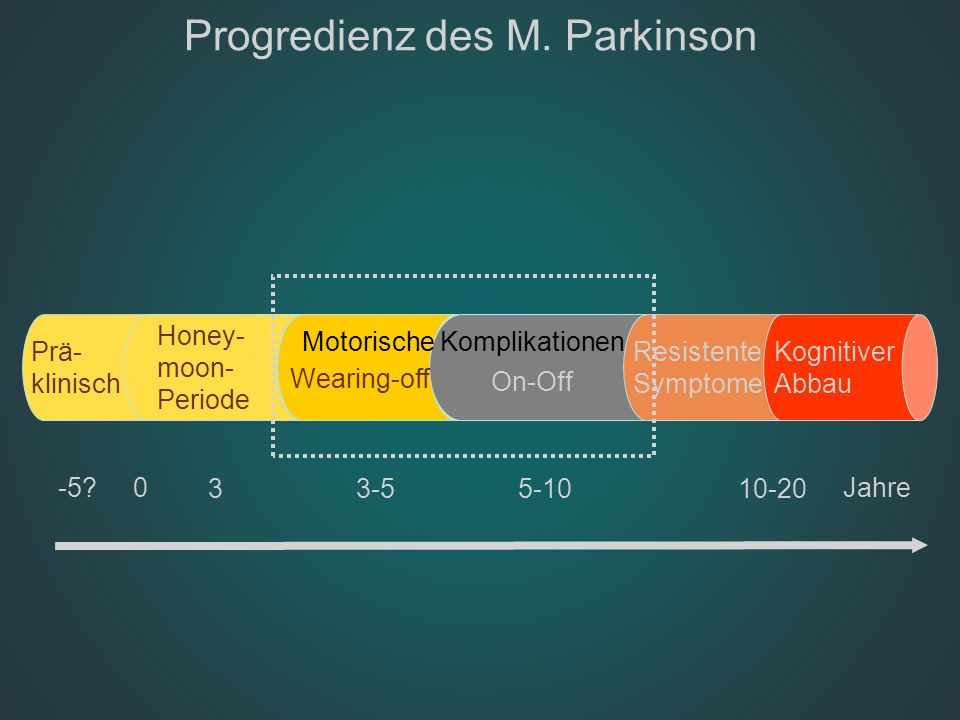 Progredienz des M. Parkinson