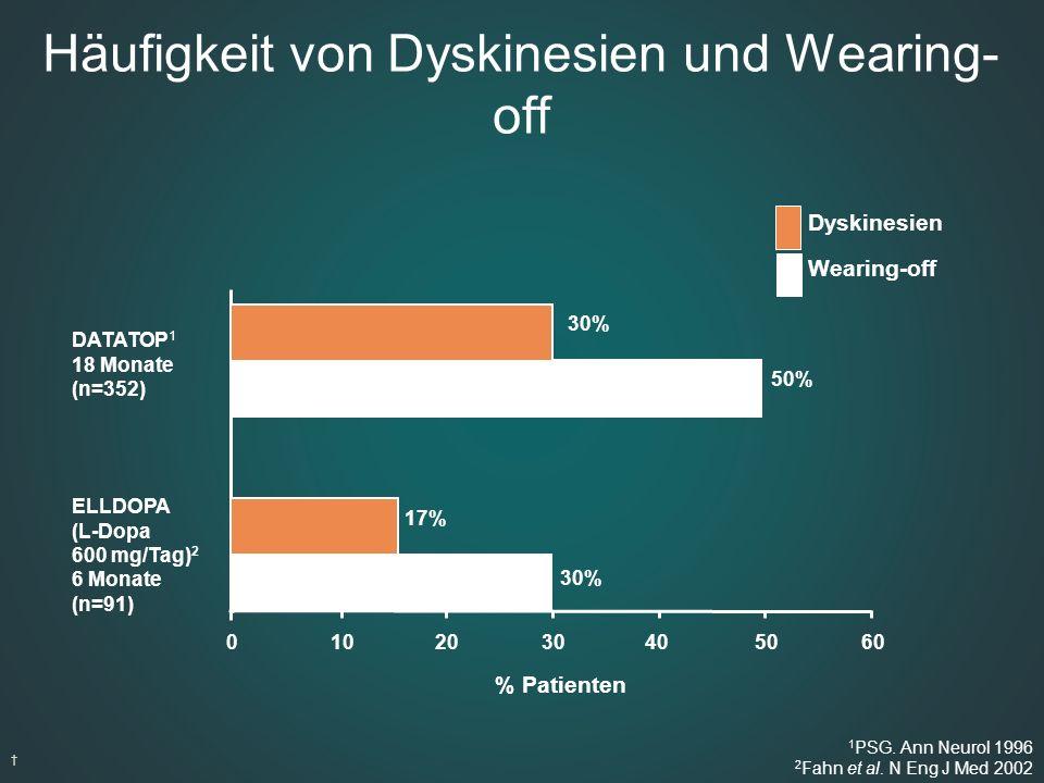 Häufigkeit von Dyskinesien und Wearing-off