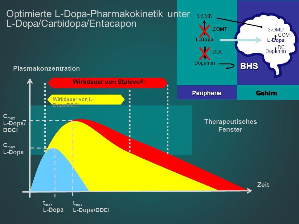 Optimierte L-Dopa-Pharmakokinetik unter L-Dopa/Carbidopa/Entacapon