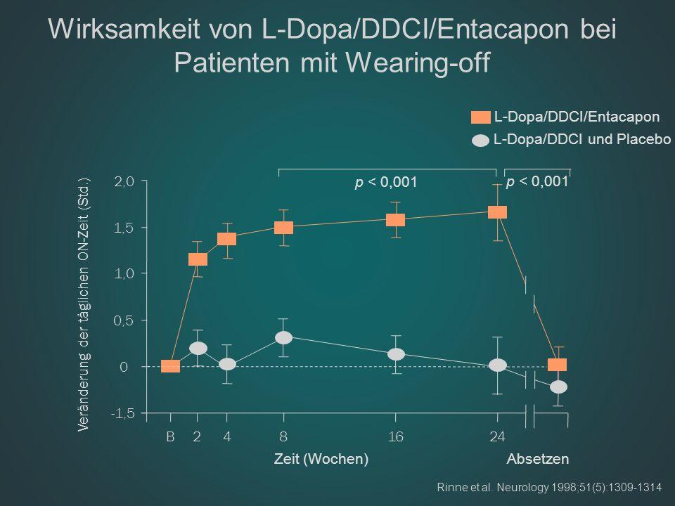 Wirksamkeit von L-Dopa/DDCI/Entacapon bei Patienten mit Wearing-off