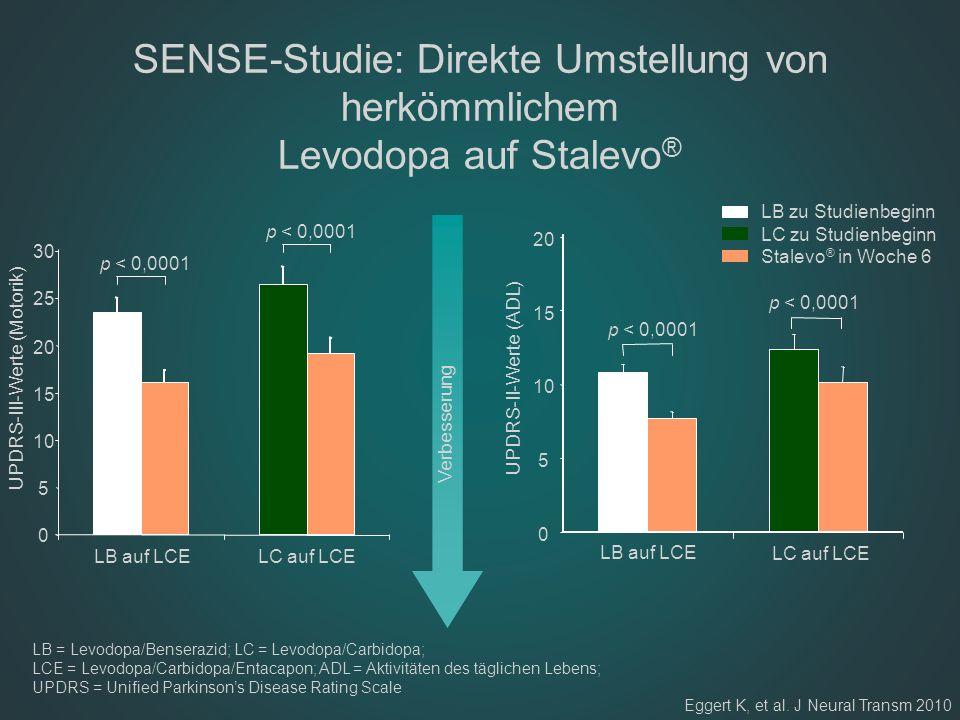 SENSE-Studie: Direkte Umstellung von herkömmlichem Levodopa auf Stalevo®