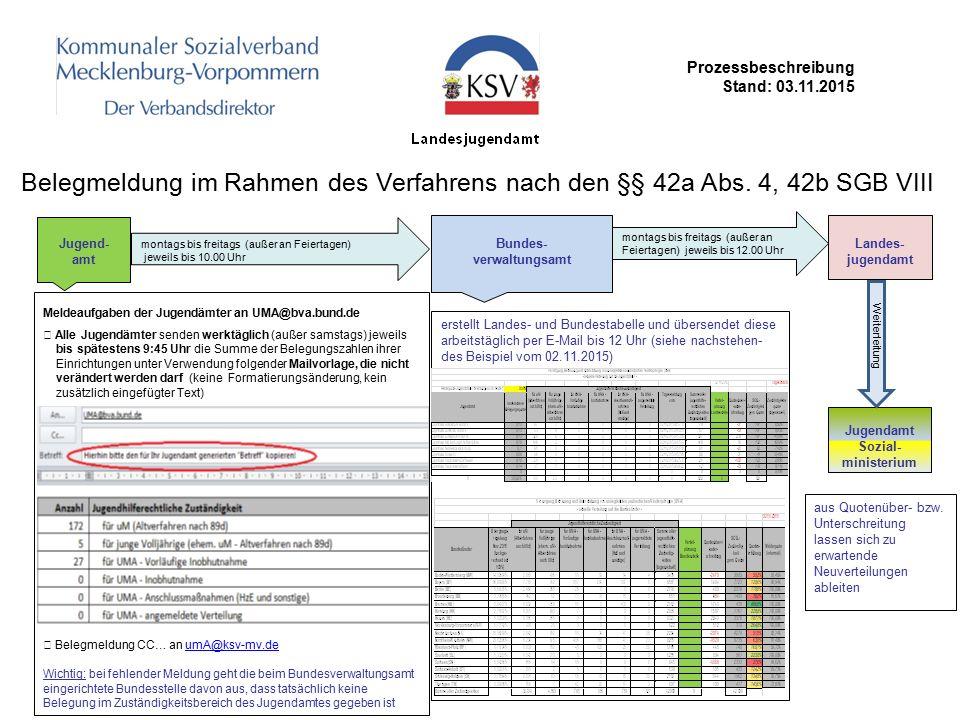Prozessbeschreibung Stand: 03.11.2015