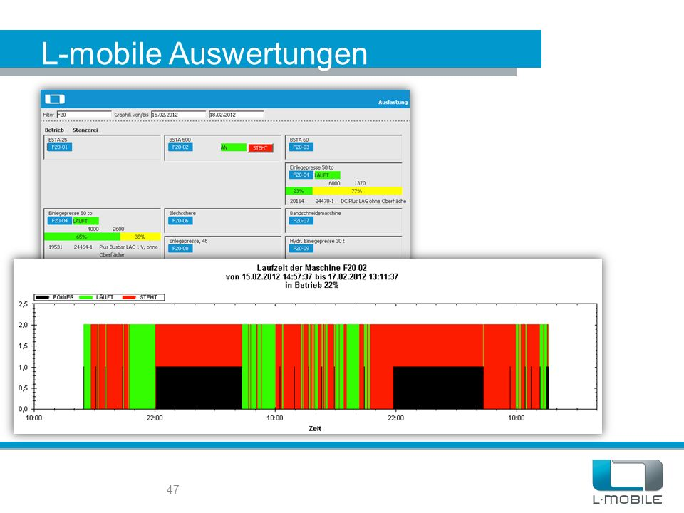 L-mobile Auswertungen