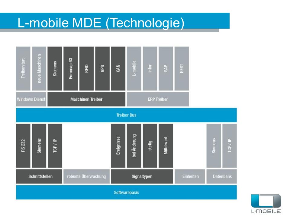 L-mobile MDE (Technologie)