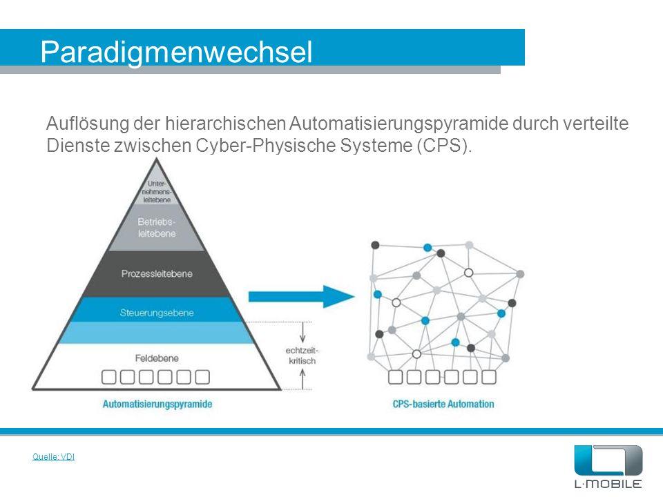 Paradigmenwechsel Auflösung der hierarchischen Automatisierungspyramide durch verteilte Dienste zwischen Cyber-Physische Systeme (CPS).