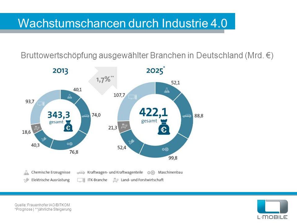 Wachstumschancen durch Industrie 4.0