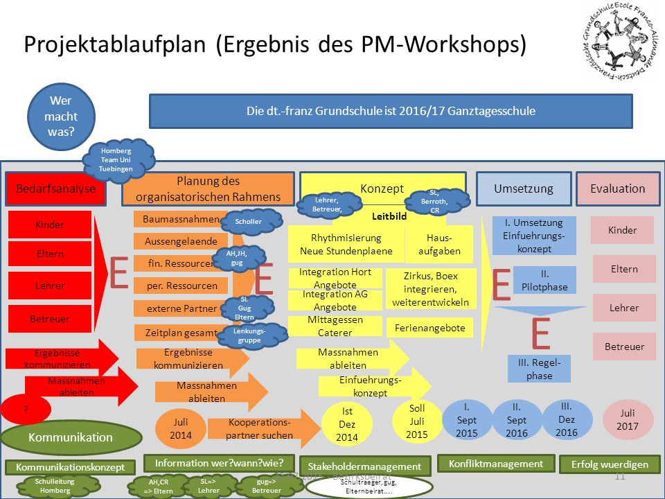 Projektablaufplan (Ergebnis des PM-Workshops)